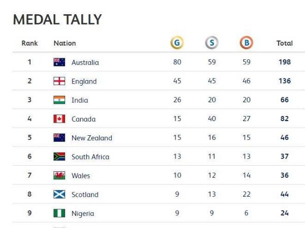 भारतको इन खेलों में इतने पदल