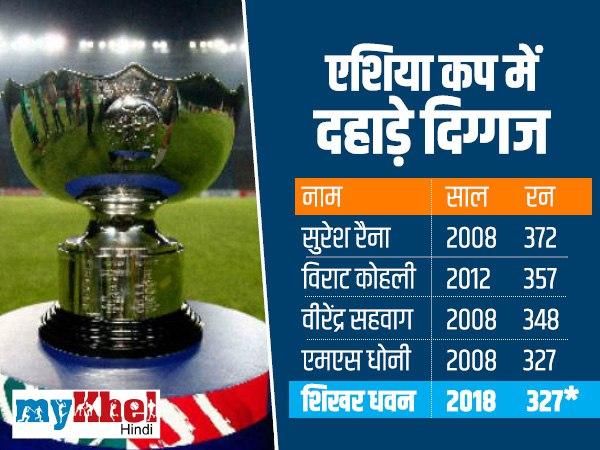 एशिया कप में भारतीय बल्लेबाजों की दहाड़
