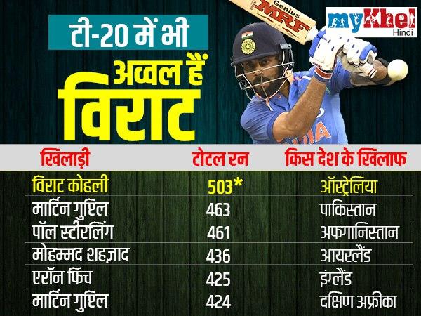 टी-20 में एक देश के खिलाफ सबसे अधिक रन
