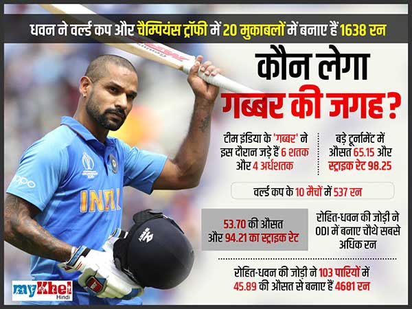 क्यों धवन हैं टीम इंडिया के लिए जरूरी