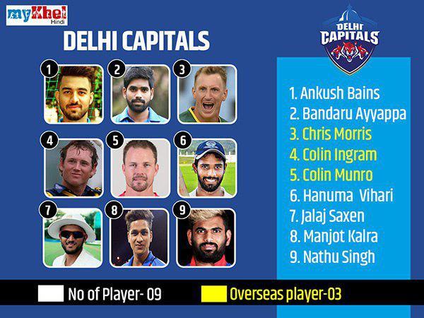 दिल्ली कैपिटल्स की टीम ने 9 खिलाड़ियों को किया रिलीज