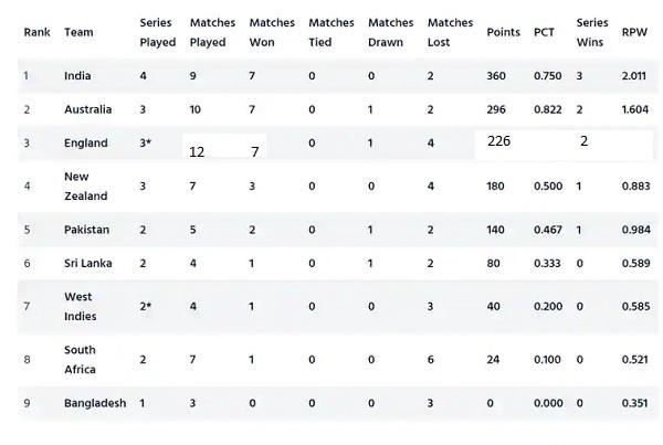 ये है टेस्ट रैंकिंग टेबल की ताजा स्थिति-