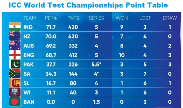 ICC World Test Championships Points