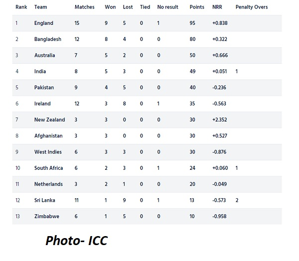3 ODIs held in a single day, know what is the status of ICC Cricket World Cup Super League points table